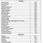 Bois De Chauffage A Vendre Environnement Du Nord Laurentides